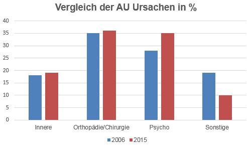 VergleichAUUrsachen20062015