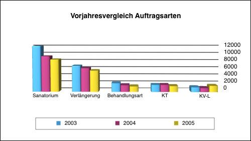 vorjahresvergleich2005