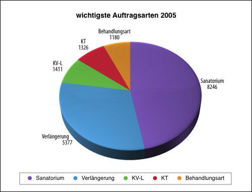auf2005