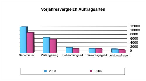 vorjahresvergleich2004